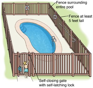 Top view of swimming pool showing five-foot fence around entire pool. Fence has self-closing gate with self-latching lock. Child at locked gate cannot get in.